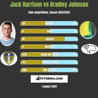 Jack Harrison vs Bradley Johnson h2h player stats