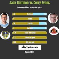 Jack Harrison vs Corry Evans h2h player stats
