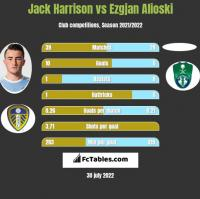 Jack Harrison vs Ezgjan Alioski h2h player stats