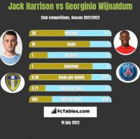 Jack Harrison vs Georginio Wijnaldum h2h player stats