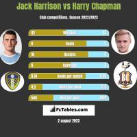 Jack Harrison vs Harry Chapman h2h player stats
