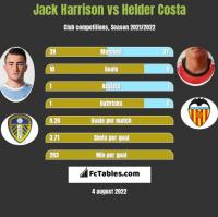 Jack Harrison vs Helder Costa h2h player stats