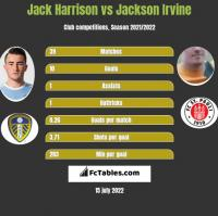Jack Harrison vs Jackson Irvine h2h player stats