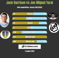 Jack Harrison vs Jon Miguel Toral h2h player stats