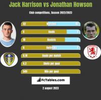 Jack Harrison vs Jonathan Howson h2h player stats
