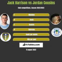 Jack Harrison vs Jordan Cousins h2h player stats