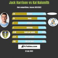 Jack Harrison vs Kal Naismith h2h player stats
