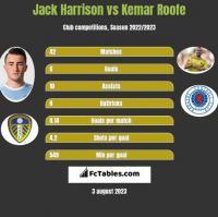 Jack Harrison vs Kemar Roofe h2h player stats