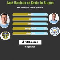 Jack Harrison vs Kevin de Bruyne h2h player stats