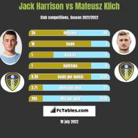 Jack Harrison vs Mateusz Klich h2h player stats