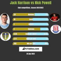 Jack Harrison vs Nick Powell h2h player stats