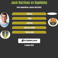 Jack Harrison vs Raphinha h2h player stats