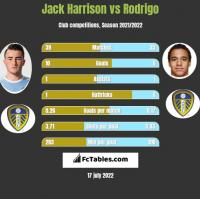 Jack Harrison vs Rodrigo h2h player stats
