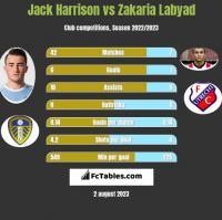 Jack Harrison vs Zakaria Labyad h2h player stats