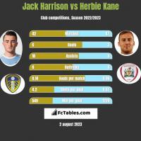 Jack Harrison vs Herbie Kane h2h player stats