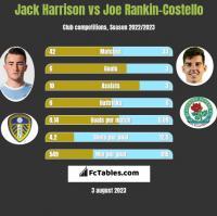 Jack Harrison vs Joe Rankin-Costello h2h player stats
