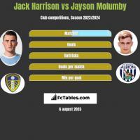 Jack Harrison vs Jayson Molumby h2h player stats