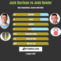 Jack Harrison vs Josh Bowler h2h player stats