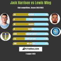 Jack Harrison vs Lewis Wing h2h player stats
