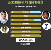 Jack Harrison vs Djed Spence h2h player stats