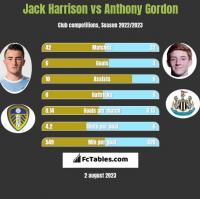 Jack Harrison vs Anthony Gordon h2h player stats
