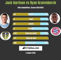 Jack Harrison vs Ryan Gravenberch h2h player stats