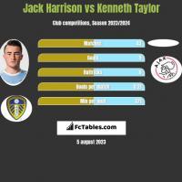 Jack Harrison vs Kenneth Taylor h2h player stats