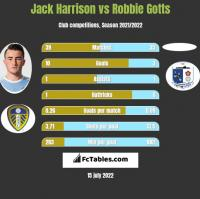 Jack Harrison vs Robbie Gotts h2h player stats