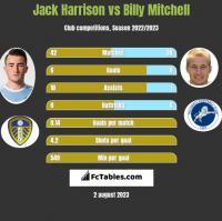 Jack Harrison vs Billy Mitchell h2h player stats