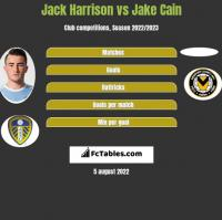 Jack Harrison vs Jake Cain h2h player stats