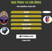Kyle Fisher vs Luis Binks h2h player stats