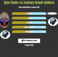 Kyle Fisher vs Zachary Brault-Guillard h2h player stats