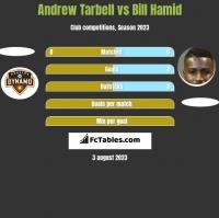 Andrew Tarbell vs Bill Hamid h2h player stats