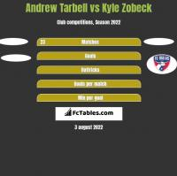 Andrew Tarbell vs Kyle Zobeck h2h player stats