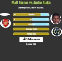 Matt Turner vs Andre Blake h2h player stats