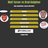 Matt Turner vs Brad Knighton h2h player stats