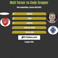 Matt Turner vs Cody Cropper h2h player stats