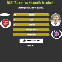 Matt Turner vs Kenneth Kronholm h2h player stats