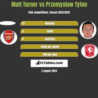 Matt Turner vs Przemyslaw Tyton h2h player stats