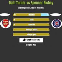 Matt Turner vs Spencer Richey h2h player stats