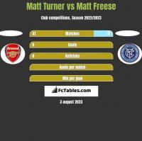 Matt Turner vs Matt Freese h2h player stats
