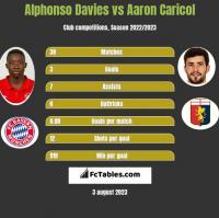 Alphonso Davies vs Aaron Caricol h2h player stats