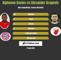 Alphonso Davies vs Alexander Dragović h2h player stats