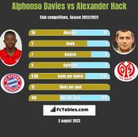 Alphonso Davies vs Alexander Hack h2h player stats