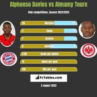 Alphonso Davies vs Almamy Toure h2h player stats