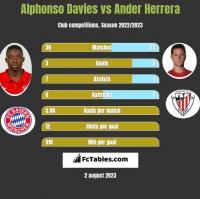 Alphonso Davies vs Ander Herrera h2h player stats