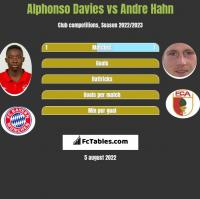 Alphonso Davies vs Andre Hahn h2h player stats