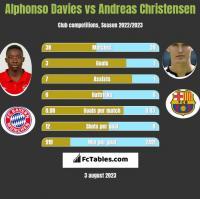 Alphonso Davies vs Andreas Christensen h2h player stats