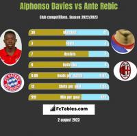 Alphonso Davies vs Ante Rebic h2h player stats