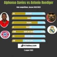 Alphonso Davies vs Antonio Ruediger h2h player stats